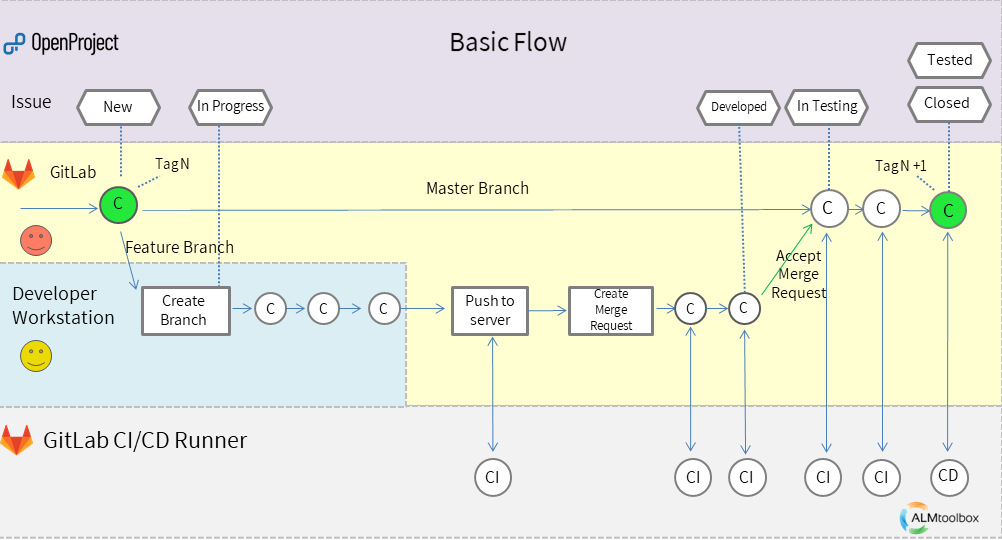 openproject-gitlab-flow