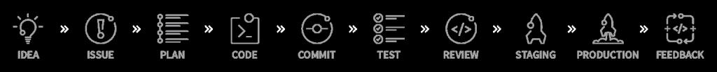 תהליך GitLab