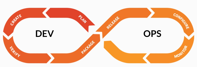 GitLab Complete DevOps flow