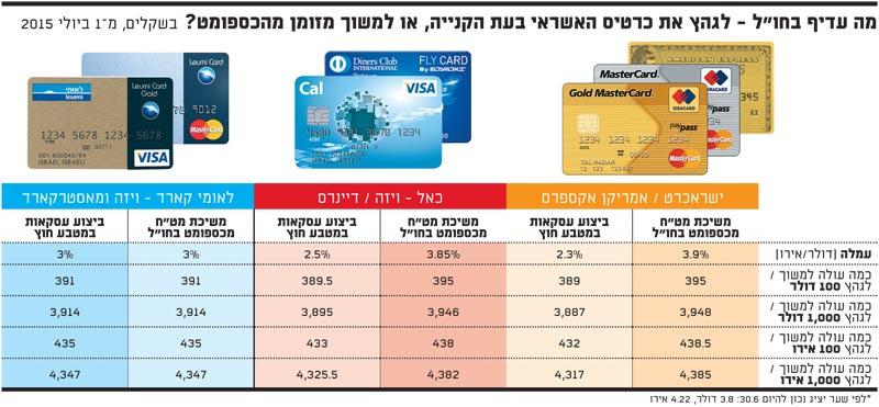 gitlab jira credit card