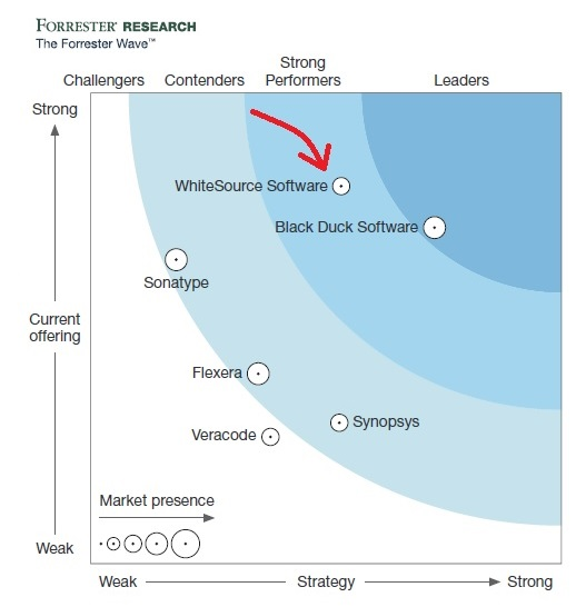 forrester research devsecops whitesource