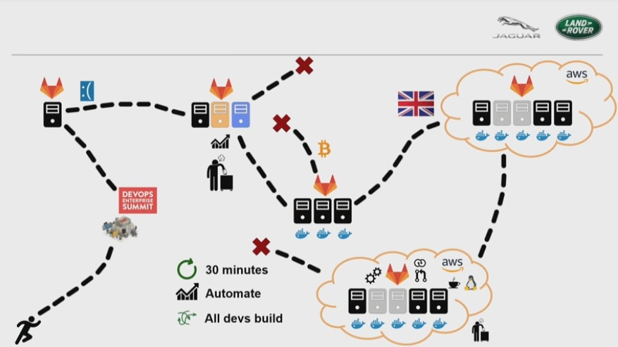 devops jaguar gitlab aws reducing delivery