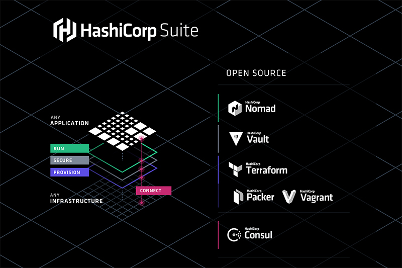 HashiCorpSuite_OpenSource