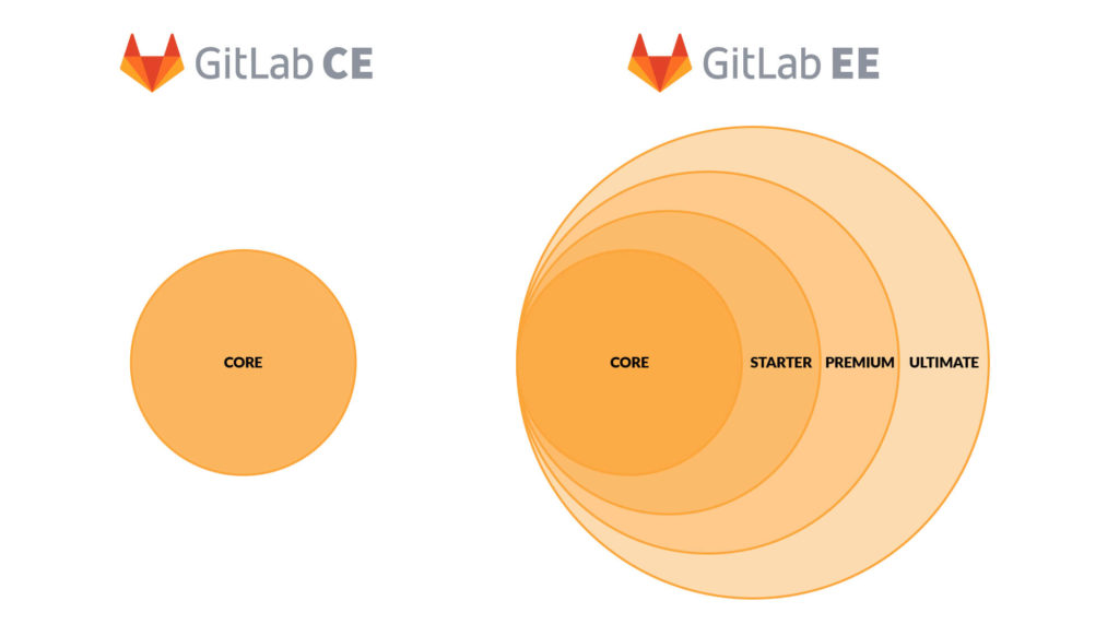 gitlab community enterprise