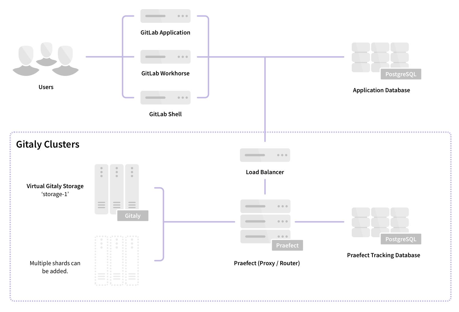 gitlab 13.0 new HA architecture