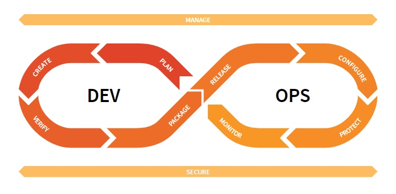 gitlab devops stages lifecycle