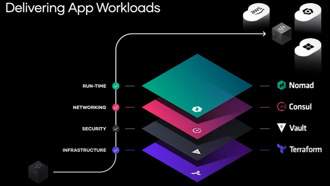 hashicorp-delivering-app-workloads