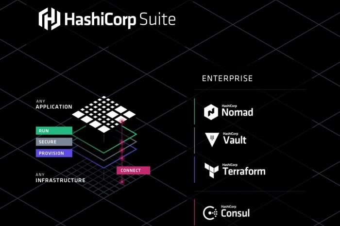 HashiCorp Enterprise Suite Vault Terraform Consul Nomad